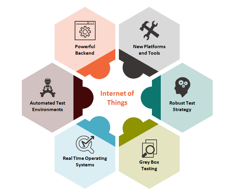Internet of Things (IoT) Testing – TechArcis Solutions